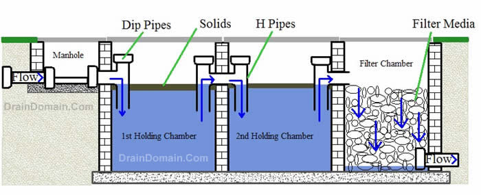 Septic Tanks Septic Tank Problems And Septic Tank Repair