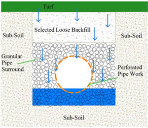 Blocked And Silted Lawn And Land Drainage Advice